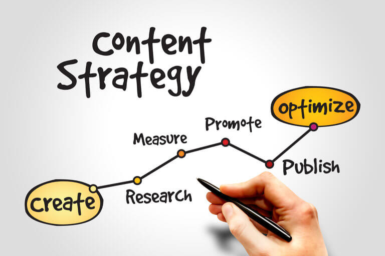 8 Most Frequently Asked Questions About Content Marketing Answered by Experts 1