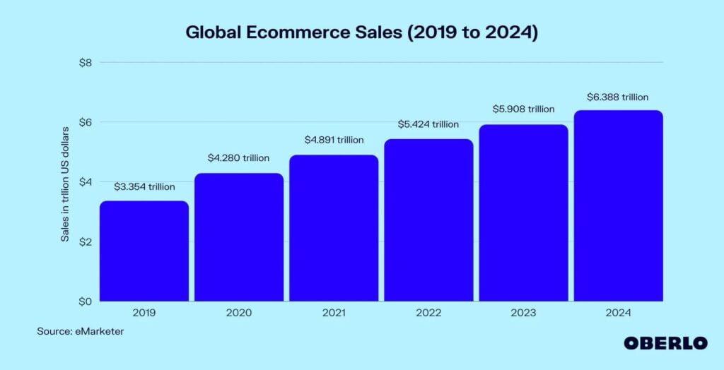 Top 15 Strategies to Increase ECommerce Sales in 2022 1